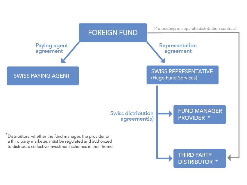 Hugo Fund Services Services
