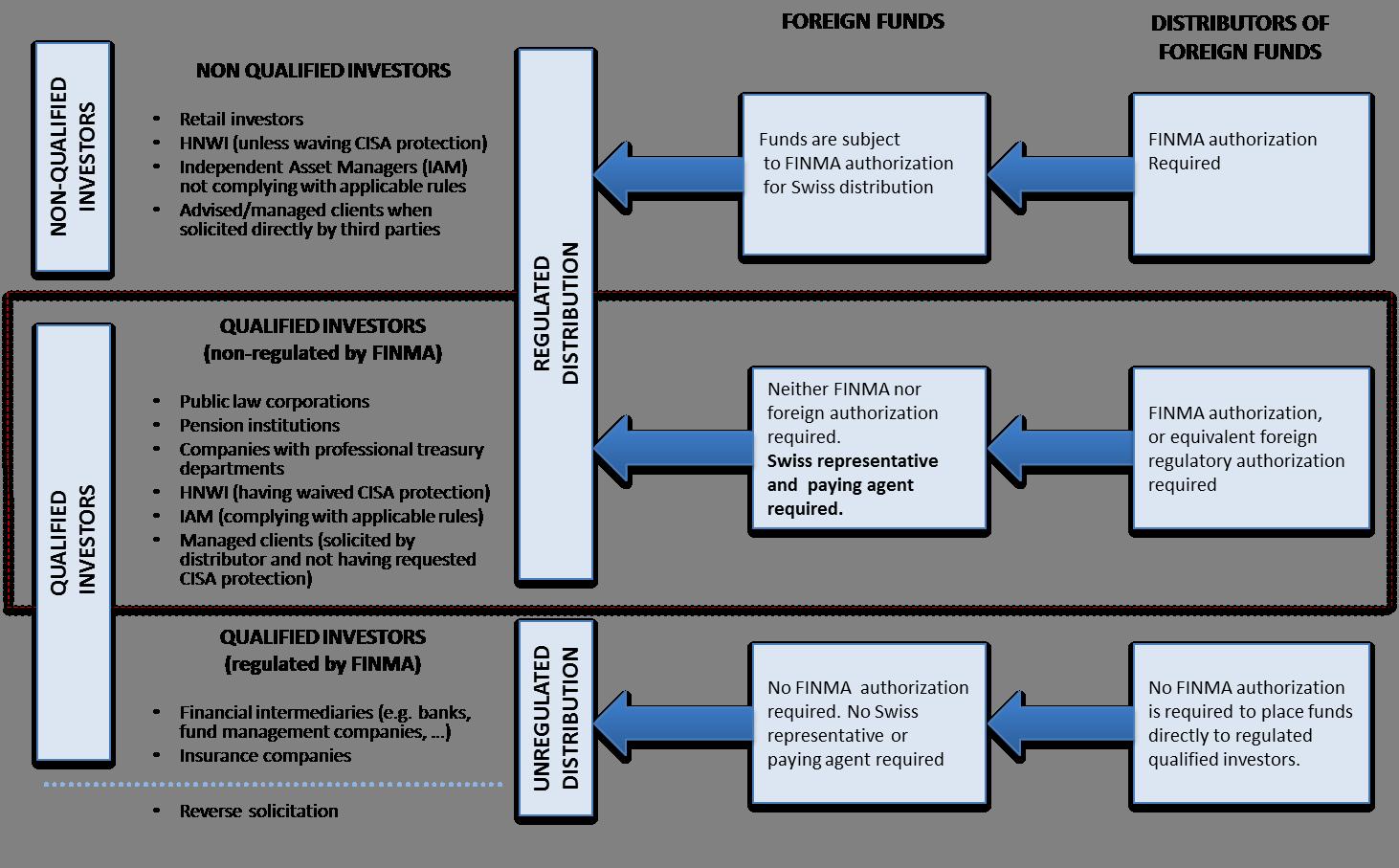 Hugo fund services swiss distribution flowchart swiss distribution flowchart nvjuhfo Choice Image